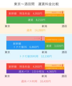 上越新幹線と羽越本線乗り継ぎはトクだ値と週末パスどっちがお得?