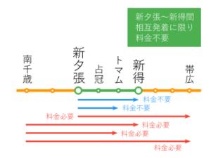 相互発着とは、乗る駅も降りる駅も含むこと