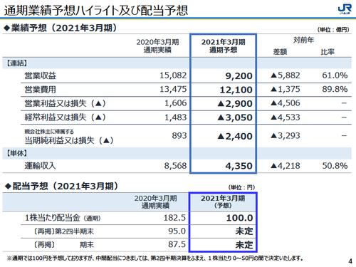 【JR西日本】2021年3月期業績予想を発表。2,400億円の赤字予想に(前期は893億円の黒字)