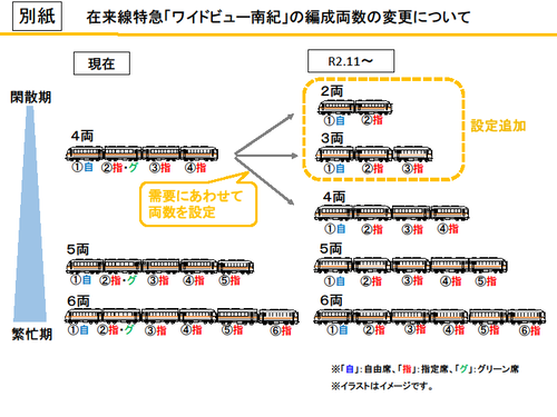 【JR東海】「ワイドビュー南紀」の編成両数変更を発表(2020.11.1~)グリーン車連結取りやめ、最短2両編成からに変更